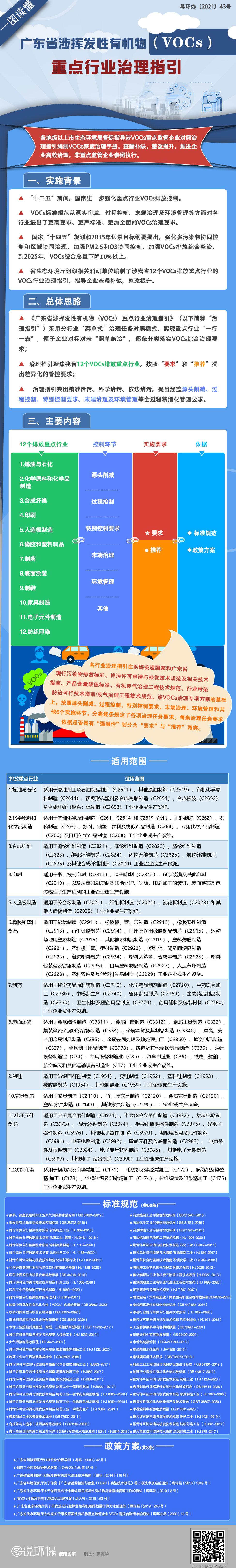 一图读懂广东省涉挥发性有机物(VOCs)重点行业治理指引.jpg