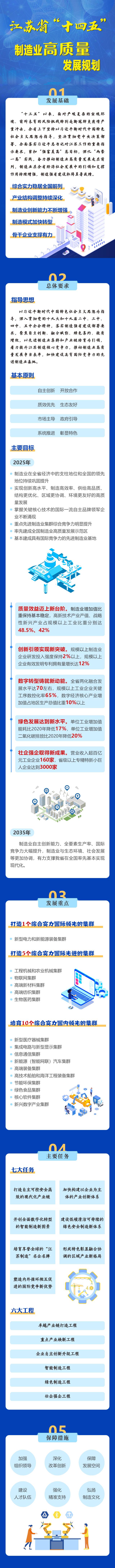 """一图读懂——《江苏省""""十四五""""制造业高质量发展规划》.jpg"""